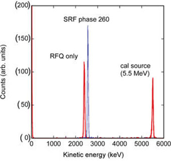 Energy spectrum of the ion beam after the first cryomodule with and without the SRF cavity energized. Also shown is the 5.5 MeV calibration peak from the off axis calibration source.