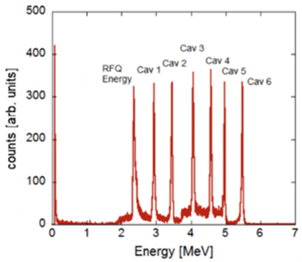 Energy spectra measured with the silicon detector. By turning on one cavity at a time, a final energy of 5.5 MeV (1.38 MeV/u) was reached.