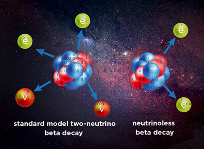 Researchers have developed a new approach to model a yet-unconfirmed rare nuclear process. The binary code (1, 0) on the particles in the graphic symbolizes the computer simulations which will be performed to better understand neutrinoless double-beta decay. Certain nuclei decay by emitting electrons (e) and neutrinos (ν), but the existence of a neutrinoless double beta decay has been hypothesized. (Credit: Facility for Rare Isotope Beams)