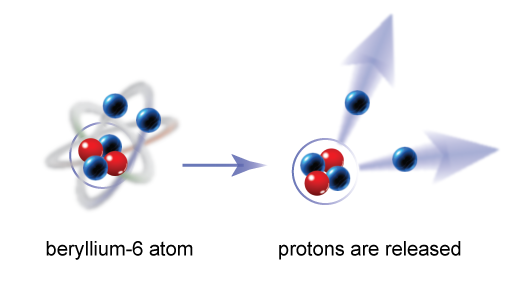 The graphic shows an unusual nuclear event in a beryllium-6 atom, where a pair of protons are released.